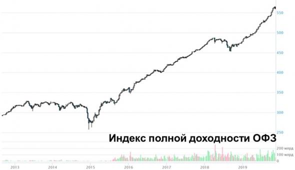 Индекс ОФЗ снижается 4 дня подряд. Насколько это тревожно?