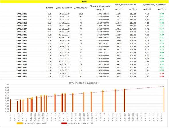 PRObondsмонитор. Доходности рублевых облигаций: ОФЗ, субфеды, корпораты, ВДО