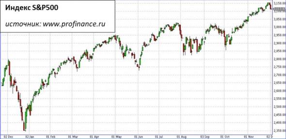 S&P500. Снижение, оставшееся незамеченным
