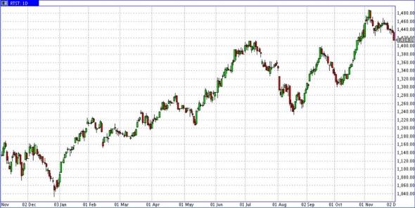 Как реагировать на вчерашние падения биржевых активов?