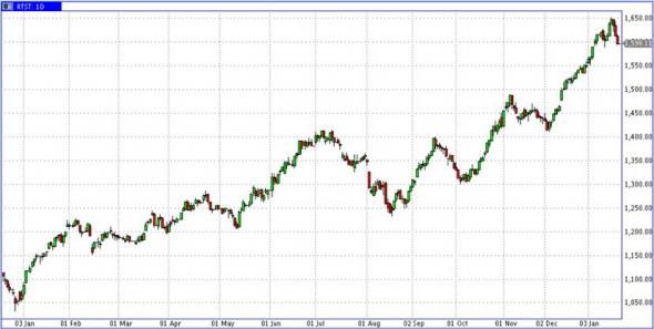 Снижение нефти - скорее, да. Снижение рынка акций - скорее, нет
