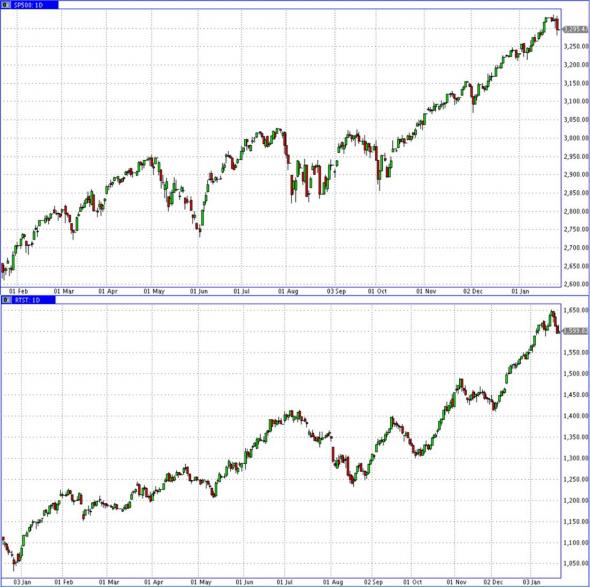 Серия падающих дней российских акций и вчерашнее падение американских. Начало большого снижения? Что думаете?