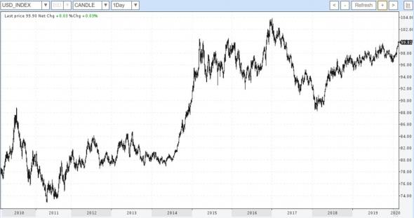 Доллар покоряет рубеж за рубежом