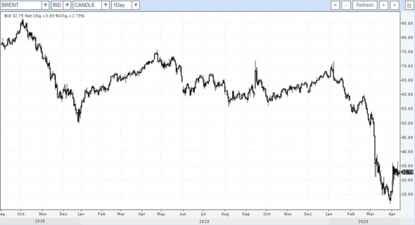 Про нефть, рубль и акции.