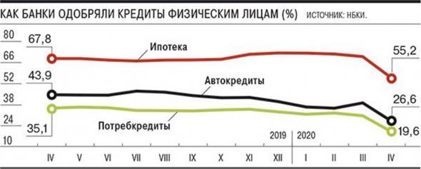 Денежно-кредитный рынок России расслаивается