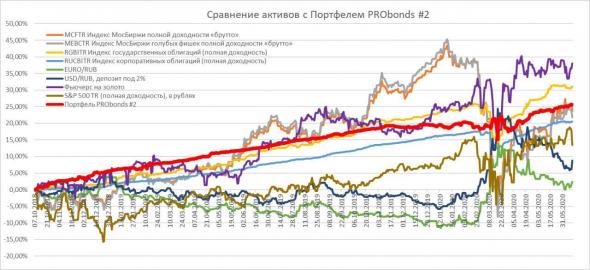 Сравним результаты портфелей PRObonds с популярными инвестиционными инструментами