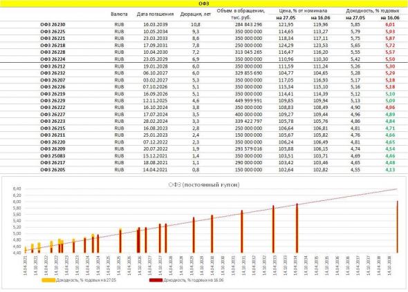 PRObondsмонитор. Доходности ОФЗ, субфедов, корпоративных облигаций, включая высокодоходный сегмент