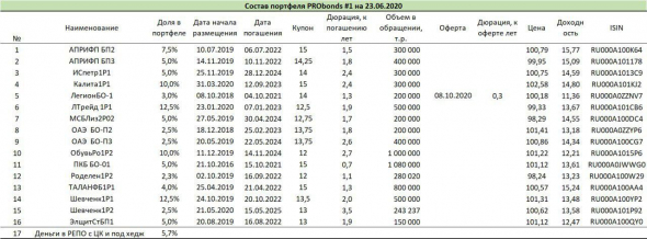 Перенос облигаций в сектор ПИР не повлиял на доходности