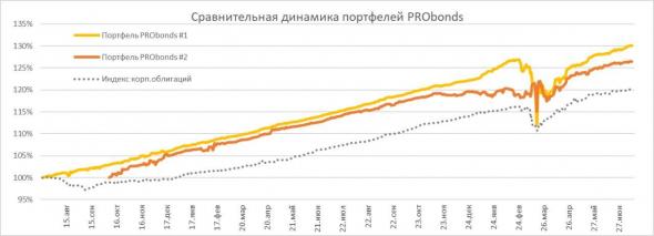 Обзор портфелей PRObonds. Управление стрессом