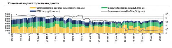 Ликвидность банковского сектора по-прежнему избыточна, создавая почву для более рискованного поведения банков.