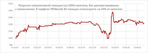 Портфели PRObonds. Краткий обзор и несколько слов о стратегии