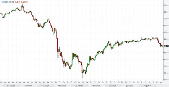 Рынки и прогнозы. Перегрев золота и западных рынков, предполагаемая устойчивость рубля и слабая предсказуемость доллара и нефти.
