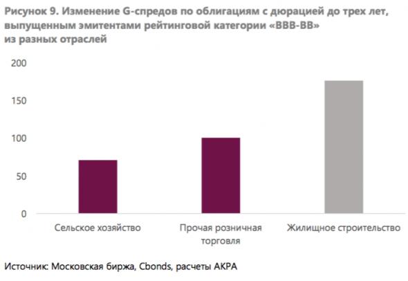 Как коронавирус сказался на премиях к доходности в корпоративных облигациях?
