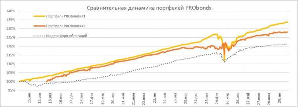 """Обзор портфелей PRObonds. Пока что """"все идет по плану"""""""