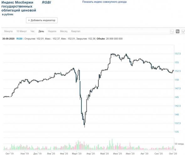 Рынки и прогнозы. Афтершоки