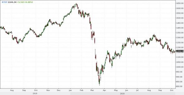 Рынки и прогнозы. Восприятие второй волны пандемии, недосказанность рубля и президентское ралли американских акций