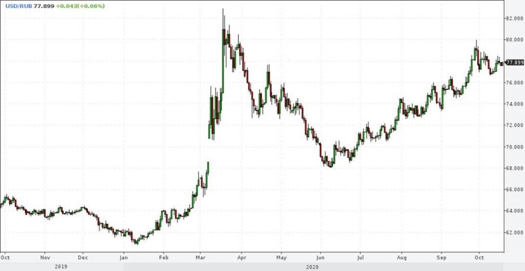 Рынки и прогнозы. Не нравятся рубль, российские акции и золото