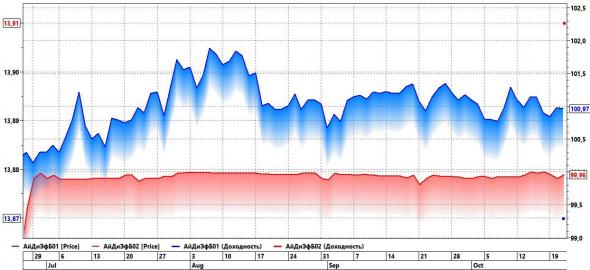 """Рейтинг МФО """"Мани Мен"""" повышен с ruBB+ до ruBBB-. Что должно создать спекулятивную возможность в облигациях микрокредитного холдинга"""