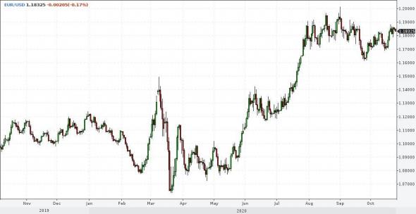 Рынки и прогнозы. Отечественные акции и рубль вблизи дна, американский рынок - на излете предвыборного ралли