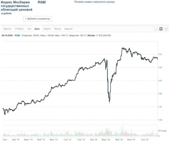 Продолжится ли вчерашний обвал рубля и отечественных акций и облигаций?