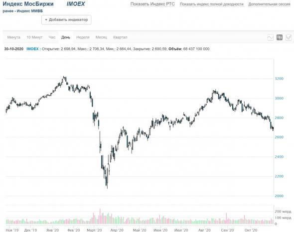 Рынки и прогнозы. Цепная реакция