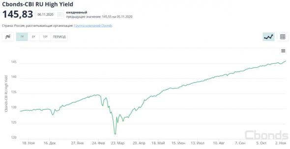 Рынки и прогнозы: акции, рубль, нефть, облигации. Обстановка для рынков стала более спокойной