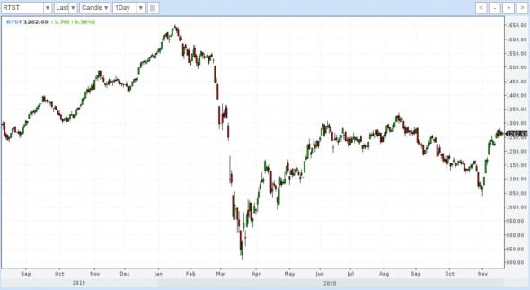 Рынки и прогнозы. Перспективная устойчивость рубля, не реализованный потенциал доллара, риски для фондовых рынков и драгметаллов