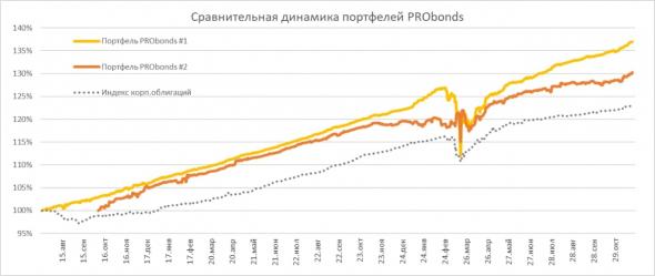 Портфели PRObonds. Краткий обзор и сделки