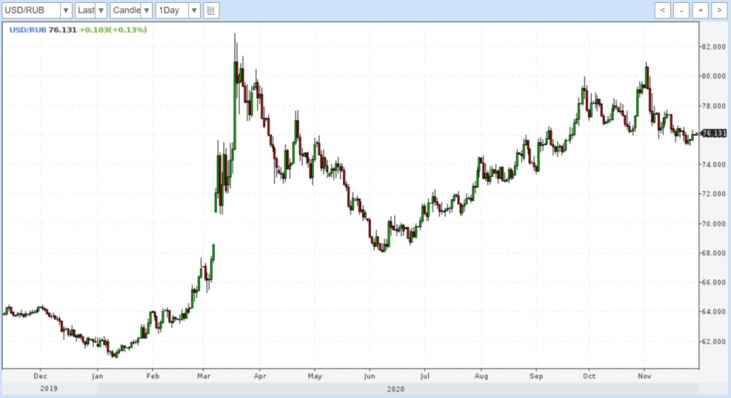 Ожидаю стабильности рубля. А также про акции, облигации, нефть и золото
