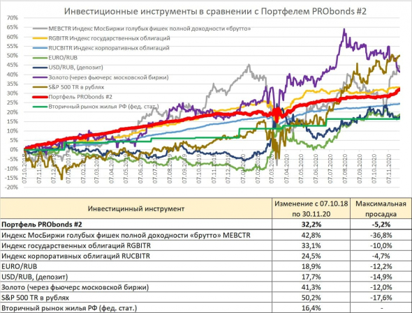 Обзор портфелей PRObonds. Доходности - 11,5-13,9%. Проигрываем акциями и золоту. Выигрываем у валюты, недвижимости и облигаций