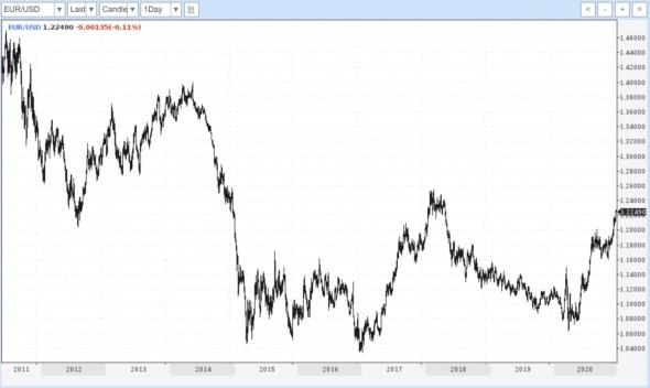 Долларовые пессимисты дают доллару шанс