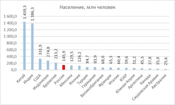Статистика коронавируса в России в сравнении со странами G-20