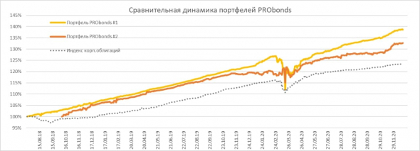 Краткий обзор портфелей PRObonds. Результаты сохраняются в диапазоне 11-13,5%, ряд облигационных изменений