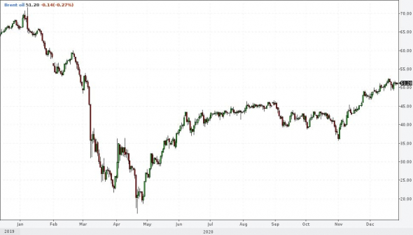 Рынки и прогнозы. Надежды и деньги толкают рынки вверх. И это конечно