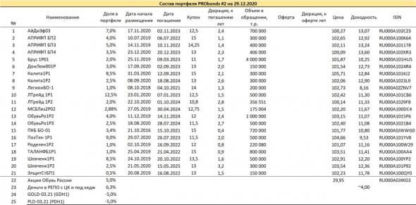 Краткий обзор портфелей PRObonds (актуальная доходность 11-13,8%)