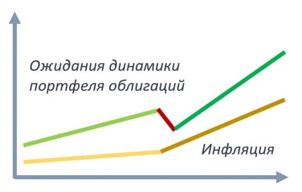 Облигации, дефолты и инфляция. Как снизить риски?