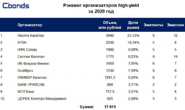 Cbonds: Рэнкинг организаторов рыночных выпусков high-yield по итогам 2020 года