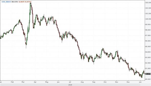 Рост доллара - признак завершения периода благоприятствования для фондовых рынков