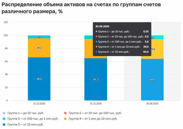 And again about the Bank of Russia, unqualified investors and their limitation
