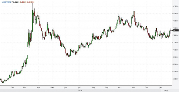 Рынки и прогнозы. Время рисков