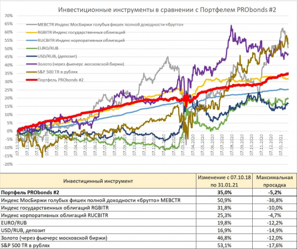 Brief overview of PRObonds portfolios.  The yield is about 12.5%.  Losing gold and stocks, winning bonds and currencies
