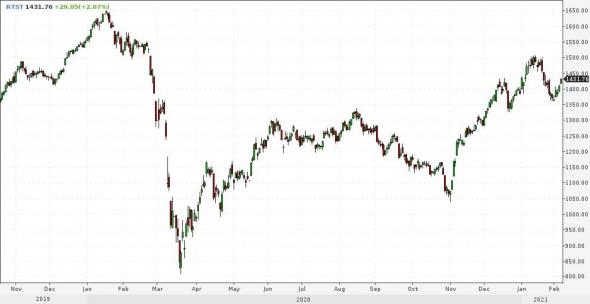 Рынки и прогнозы. Рубль способен укрепляться и дальше