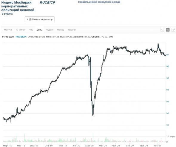 PRObondsmonitor.  First corporate bond echelon.  Inflationary loss