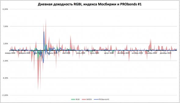 Оценка волатильности доходностей портфеля PRObonds с индексами российского фондового рынка