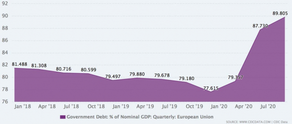 Debts on the balance sheet of the ECB:
