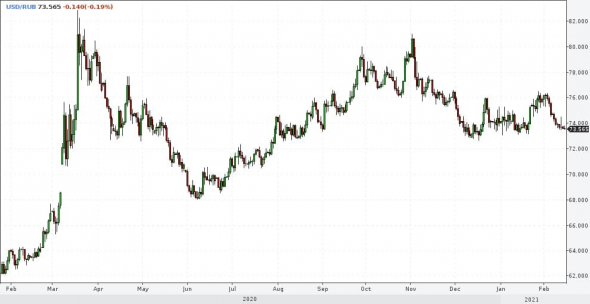 Markets and forecasts.  Gold down.  OFZ up?