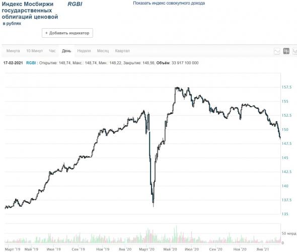 RPObondsmonitor.  OFZ and regional bonds.  Reached 7%