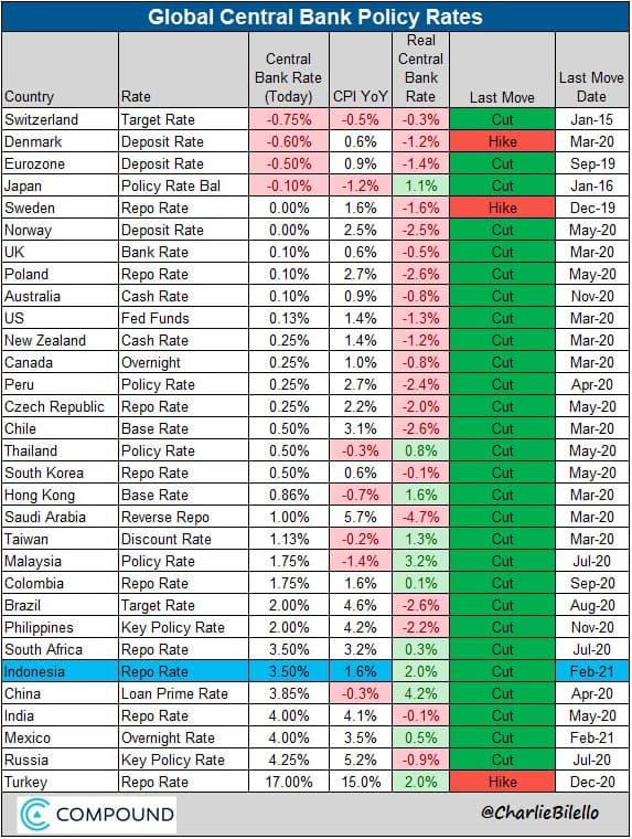 Ключевые ставки мировых ЦБ. Номинальные значения, реальные значения и тенденции.