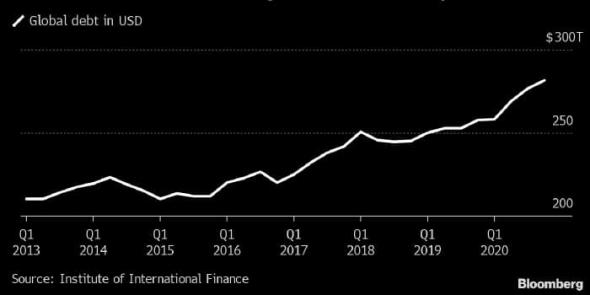 Мировой долг достиг 355% от глобального ВВП