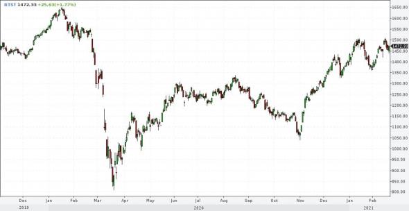 Рынки и прогнозы. Золото вниз, Америка вверх, остальное вправо. На уровне предположений